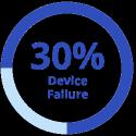 30% device failure graphic