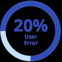 20% user error graphic