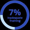 7% inadequate training graphic