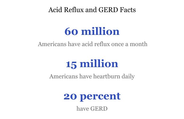 Acid Reflux & GERD Facts