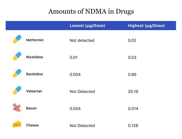 Amounts of NDMA in Drugs