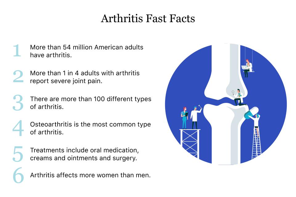 care sunt inflamațiile articulațiilor