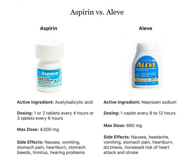 Comparison of Aspirin versus Aleve