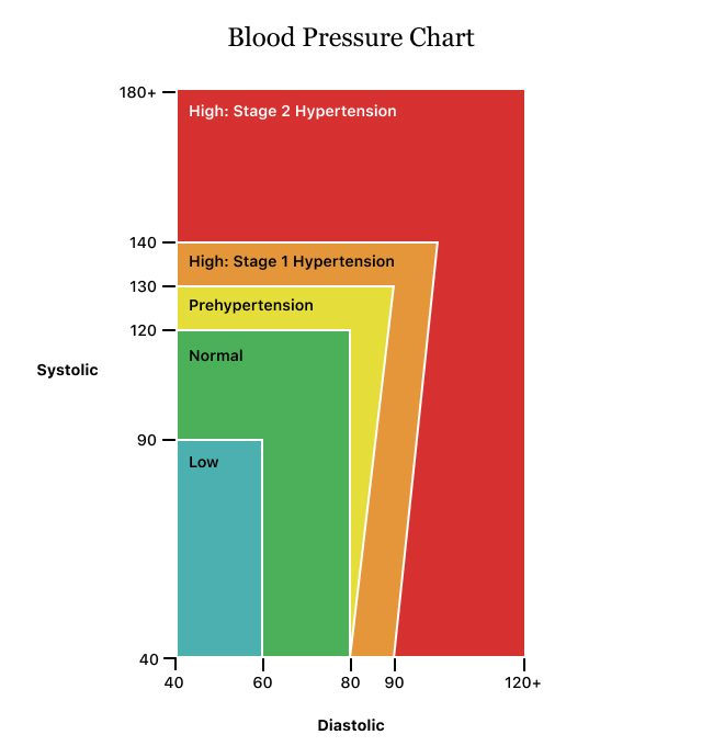 Healthy and Unhealthy Blood Pressure Levels