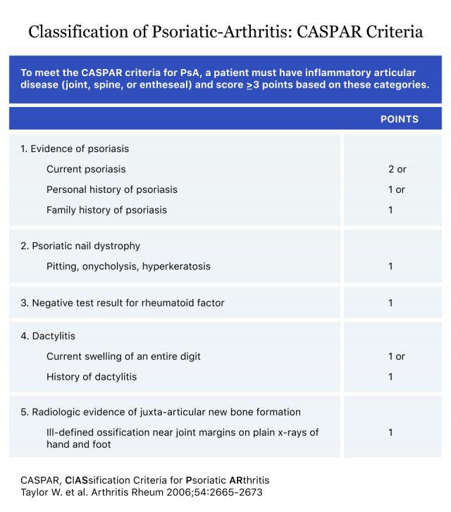 Classification of Psoriatic-Arthritis_ CASPAR Criteria