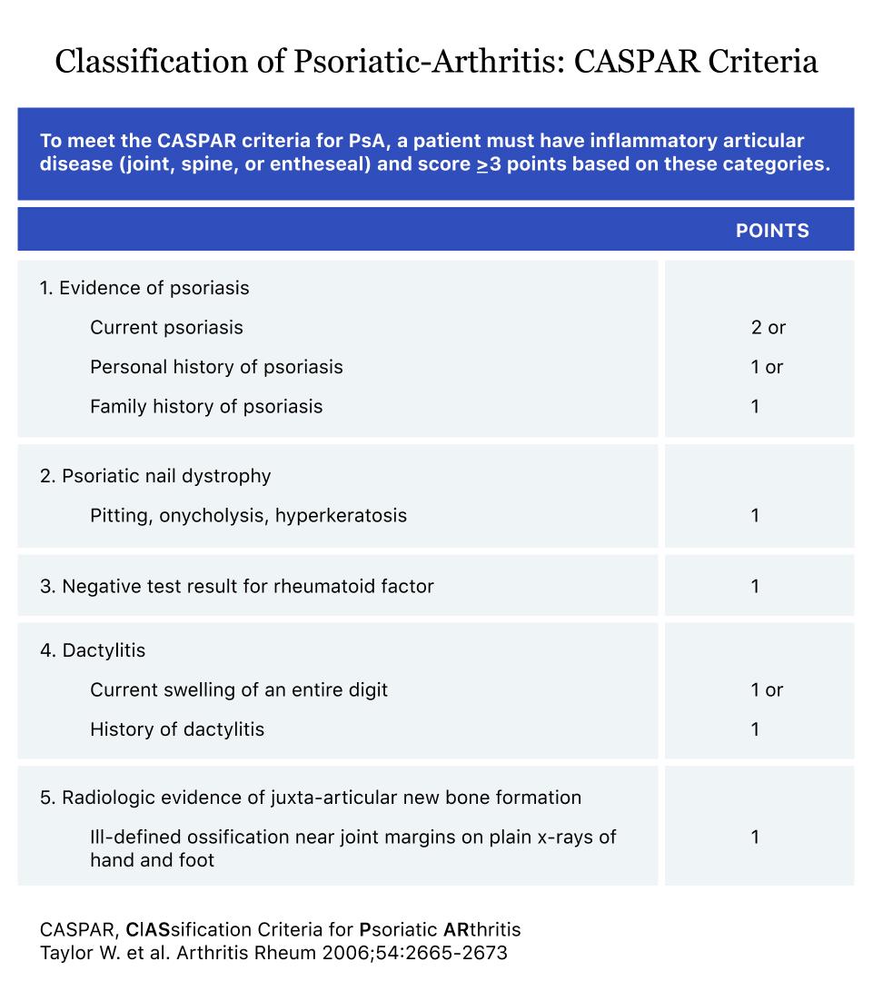 psoriasis diagnosis criteria)