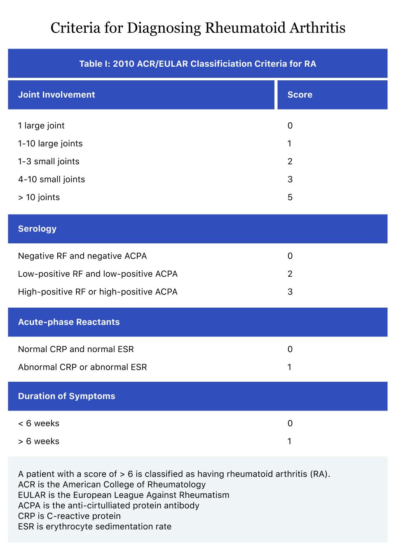 rheumatoid arthritis criteria 2018