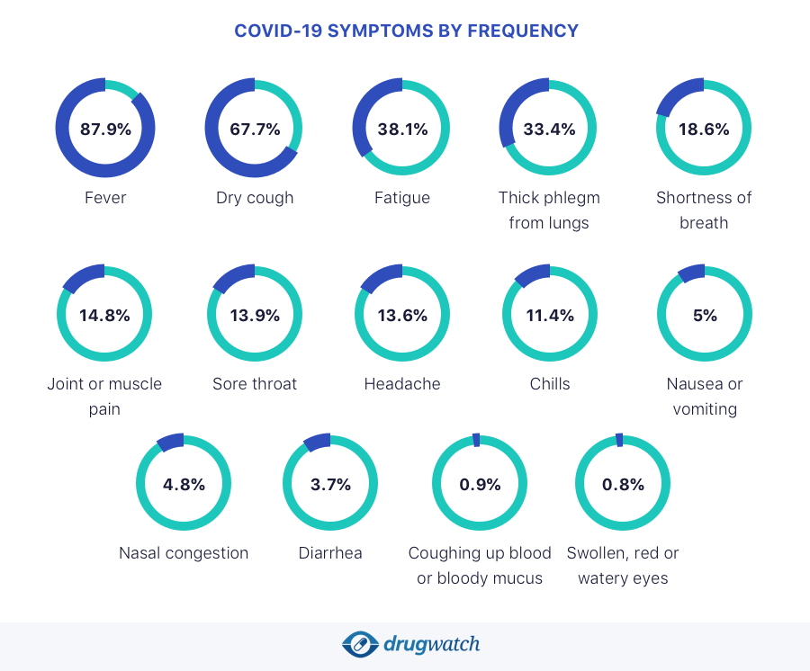 Infographic of COVID-19 symptoms by frequency based on 55,924 confirmed cases