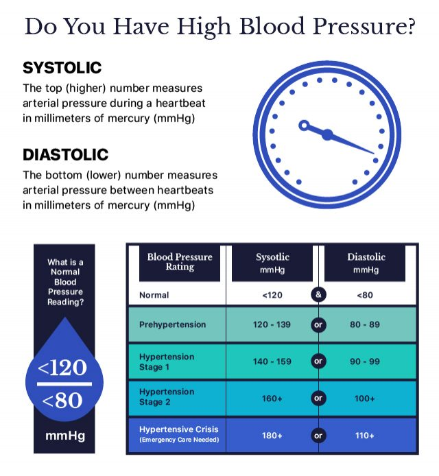 Chart that shows blood pressure levels