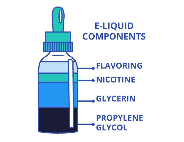 Ingredients in E-cigarettes