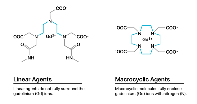 Linear gadolinium-based contrast agents vs macrocyclic gadolinium-based contrast agents.