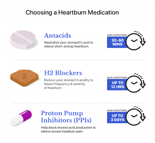 Antacids, H2 blockers and PPIs as heartburn medications