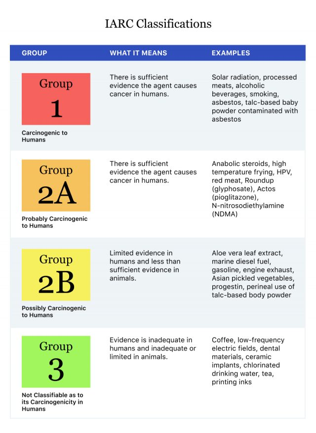 Table of IARC Classifications and what they mean