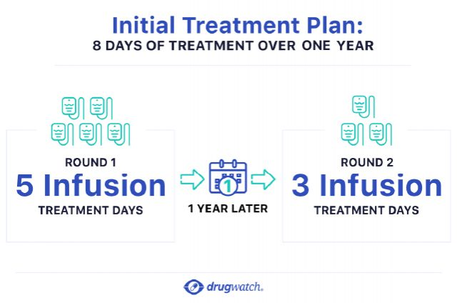 Infographic that shows a Lemtrada treatment plan