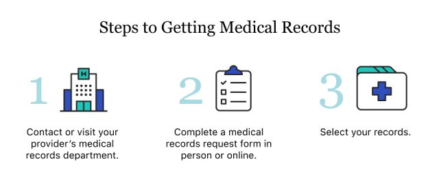 Steps to Getting Medical Records
