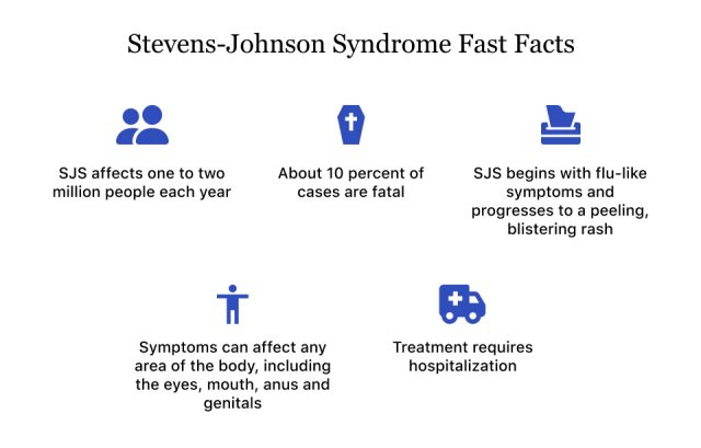 Stevens Johnson Syndrome Fast Facts