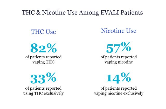 THC and Nicotine Use Among EVALI Patients