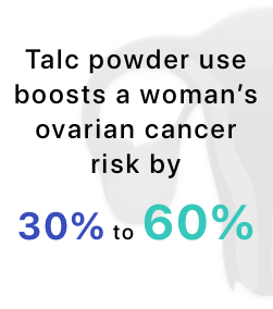 Talcum use boosts a woman's ovarian cancer risk by 30% to 60%