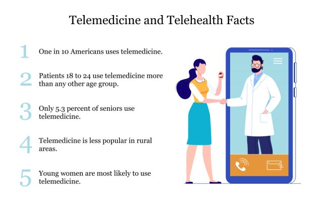 Facts about Telemedicine and Telehealth