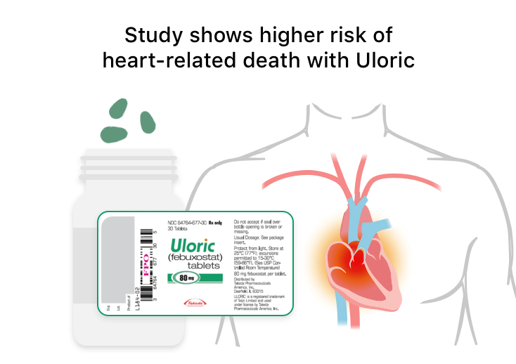 Infographic that shows how Uloric can increase the risk of heart problems