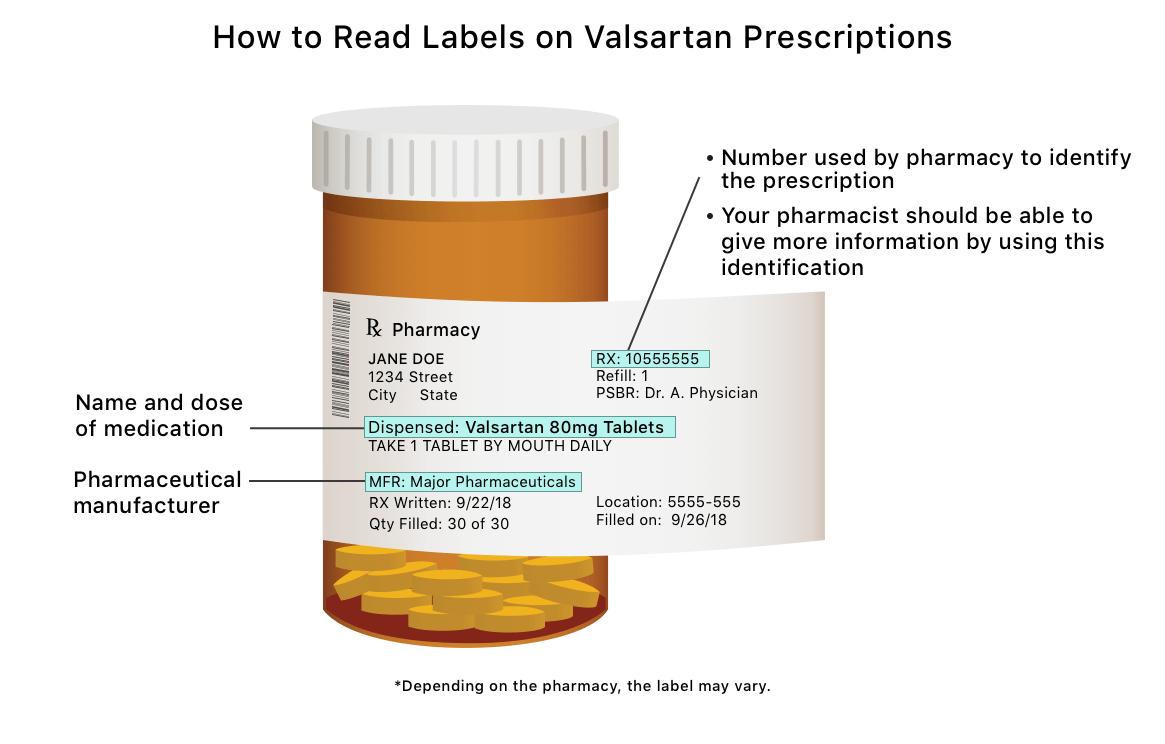 Valsartan Recall | Why Is the FDA Recalling Valsartan?
