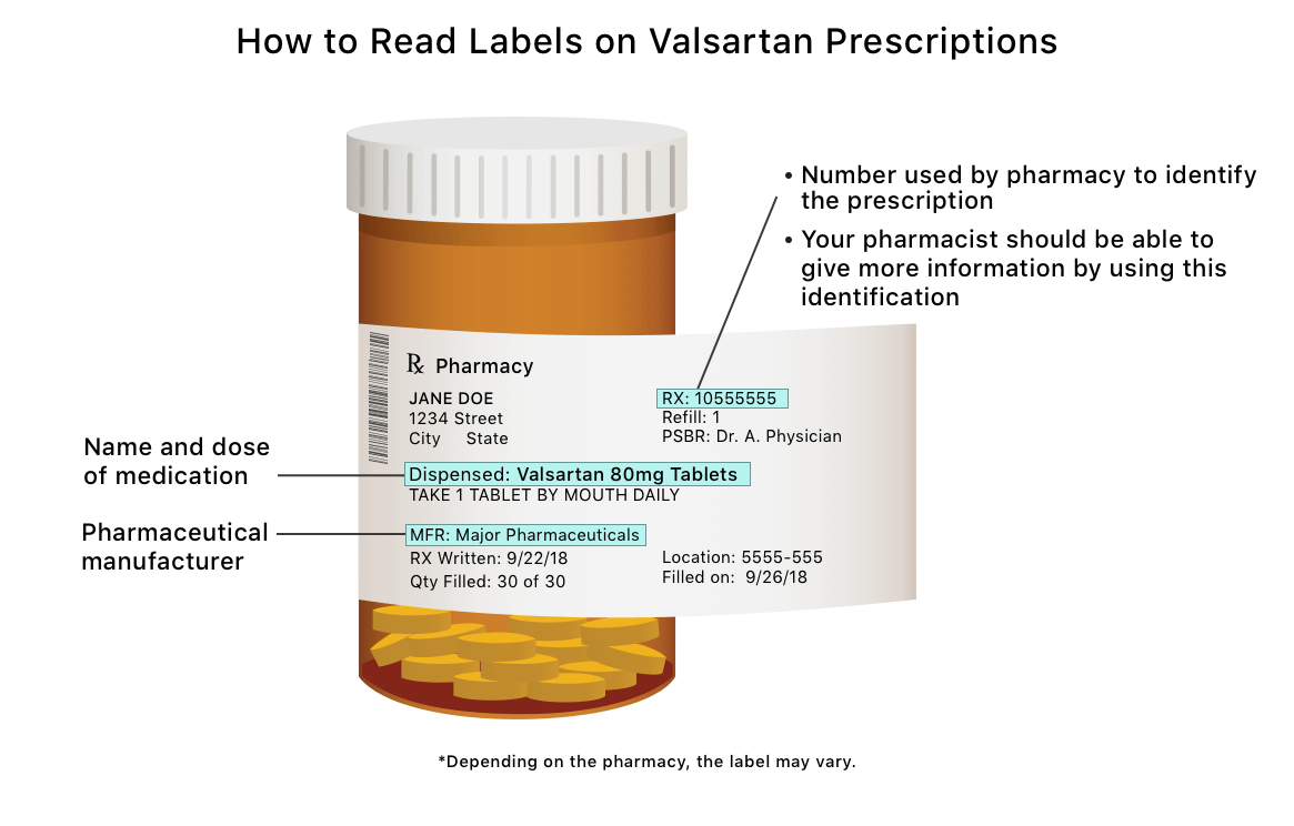 Graphic about labels to check on Valsartan prescription.