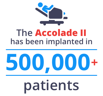 The Accolade Hip System has been implanted in more than 500,000 patients