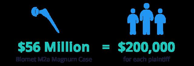 Biomet M2a $53 million case settlement stat