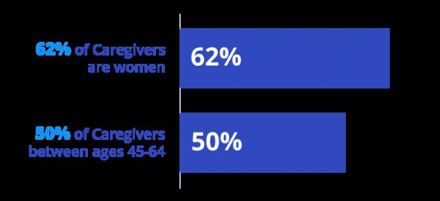 Caregiver demographic statistic