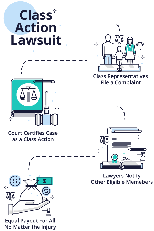 How class action lawsuits work illustration