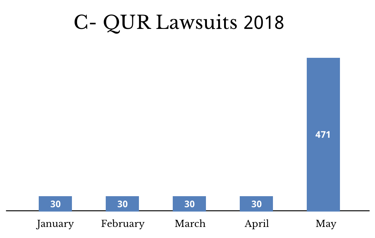 Graph showing C-QUR lawsuits in 2018