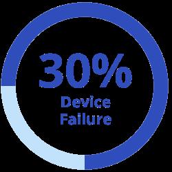 30 Percent: Device Failure