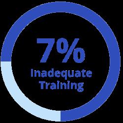 7 Percent: Inadequate Training