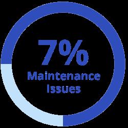 7 Percent: Maintenance Issues
