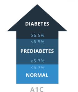 diabetes-arrow-a1c