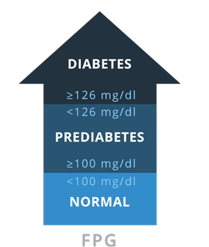 FPG Diabetes Test