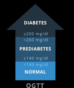 OGTT Diabetes Test