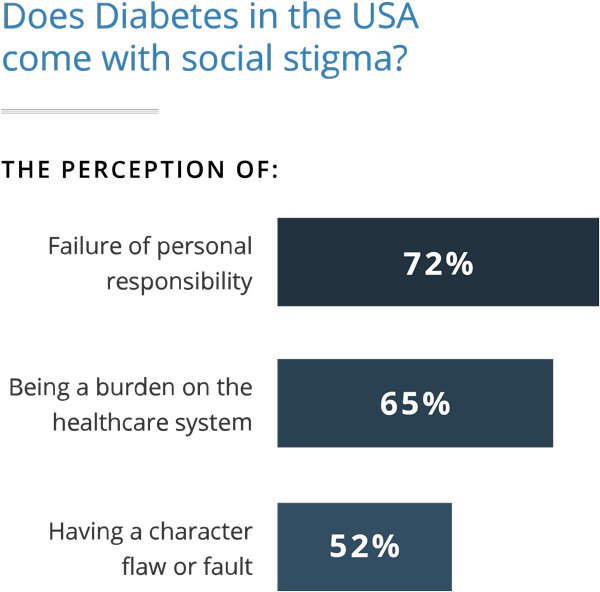 Perception of Diabetes Stigma