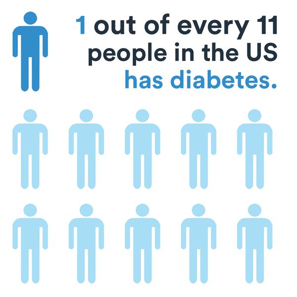 1 in 11 people has diabetes in the US