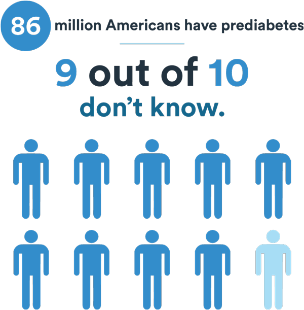 86 million in US with prediabetes