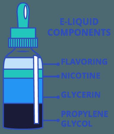 e-liquid components