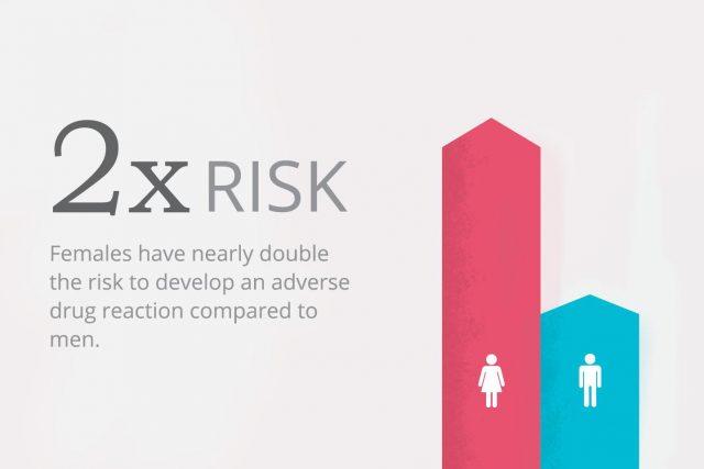 double risk in women