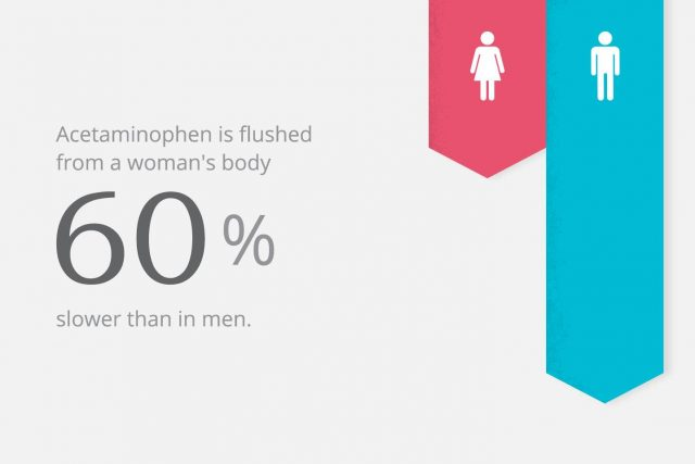 Acetaminophen in women