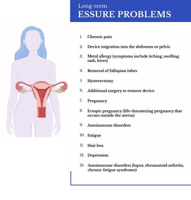 Essure problems infographic