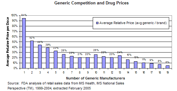 FDA generic competition and drug prices chart