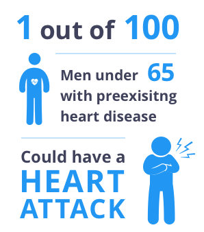 1 out of 100 men under 65 with a preexisting heart disease could have a heart attack