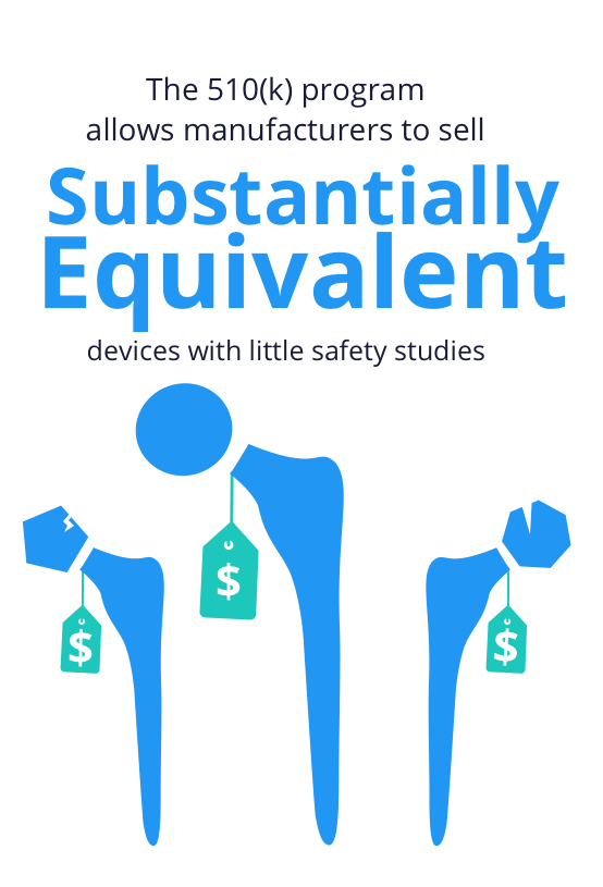 The FDA's 510(k) program allows manufacturers to sell substantially equivalent devices with little safety studies