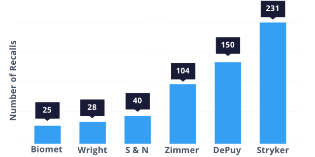 number of recalls by hip implant manufacturer