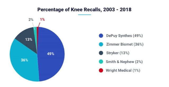 Percentage of Knee Replacement Recalls, 2003 - 2018