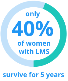 Only 40% of women with LMS survive for 5yrs